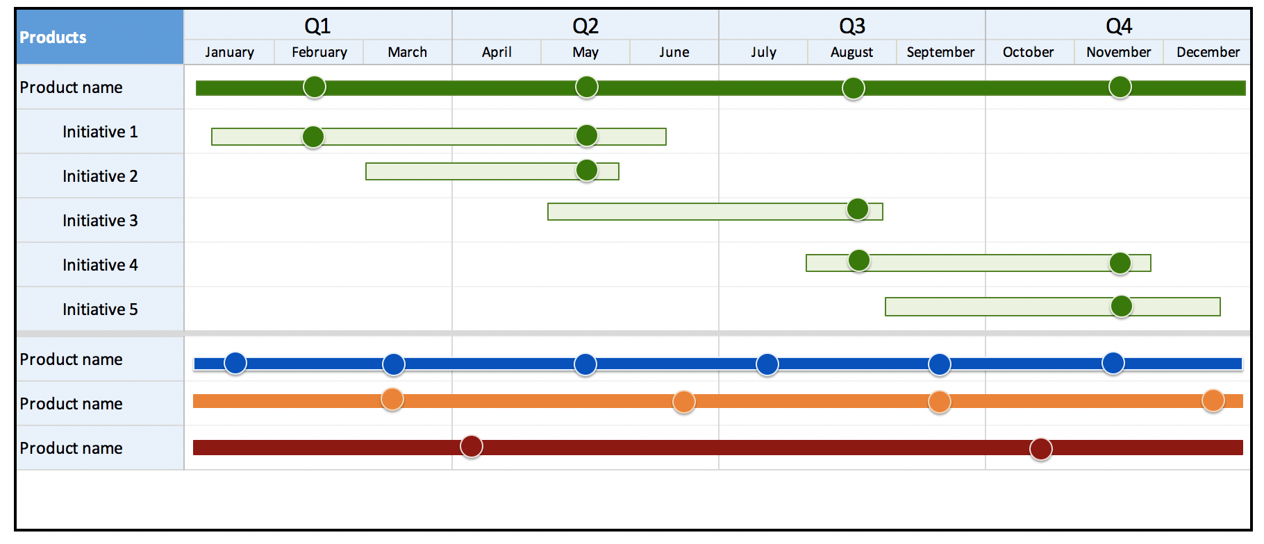 does anyone have a simple roadmap example showing list of