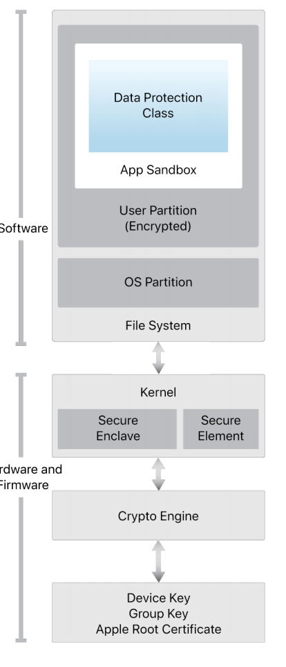 Apple's iOS Security Guide