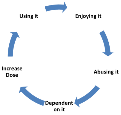 A cycle demonstrating the stages of Cocaine addiction