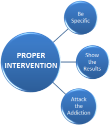 Intervention chart-- illustrating a proper intervention