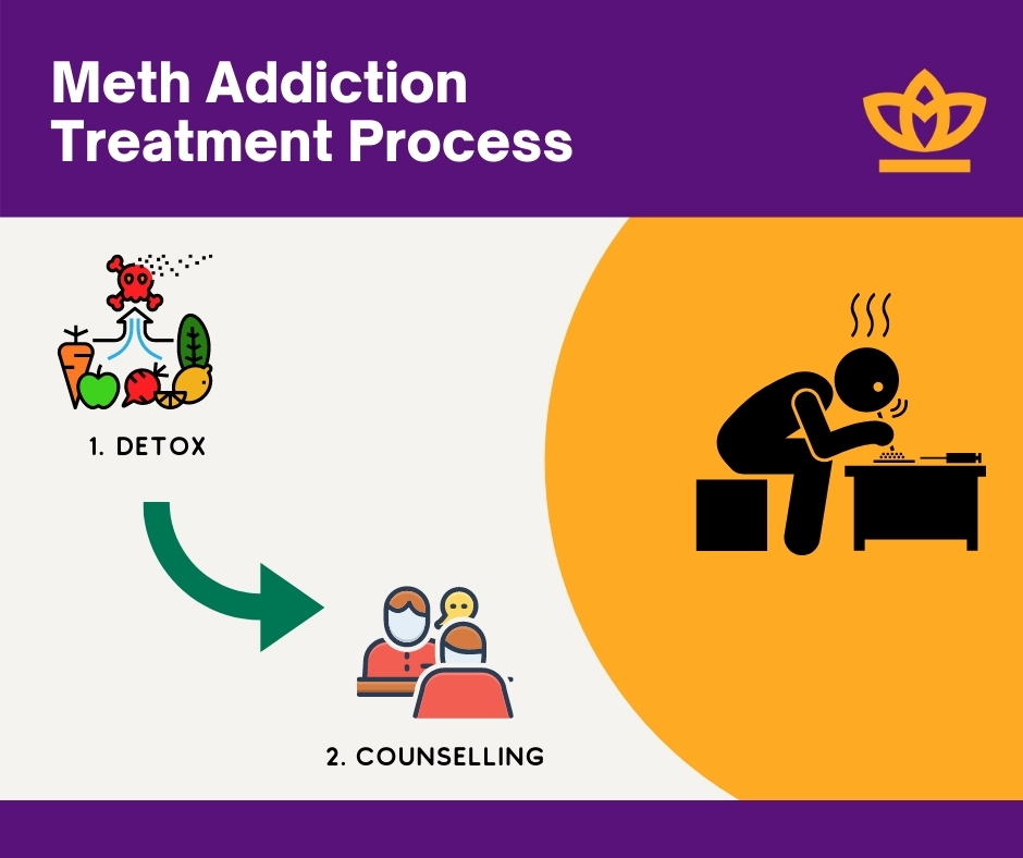 Meth addiction treatment process