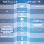 1985 Golf GTI vs. 2015 Golf GTI