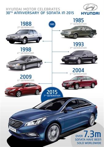 Hyundai Sonata Parts >> Hyundai Sonata Years Hyundaiparts