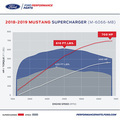 2018-2019 MUSTANG GT SUPERCHARGER KIT - Custom (M6066M8)