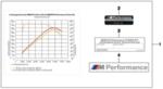 F15 X5, F16 X6 M Performance Power Kit - 35i/iX only - BMW (11-12-2-344-610)