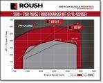 2018-2019 ROUSH F-150 Phase 1 Supercharger (E.O. #D-418-33 / 50 STATE LEGAL 2018-2019) - Roush (422095)