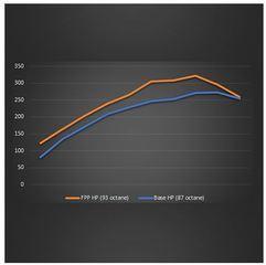 2019-2020 RANGER ECOBOOST POWER PACK PERFORMANCE CALIBRATION - Ford (M-9603-REB)