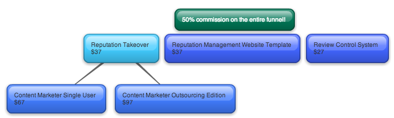 Reputation Takeover funnel