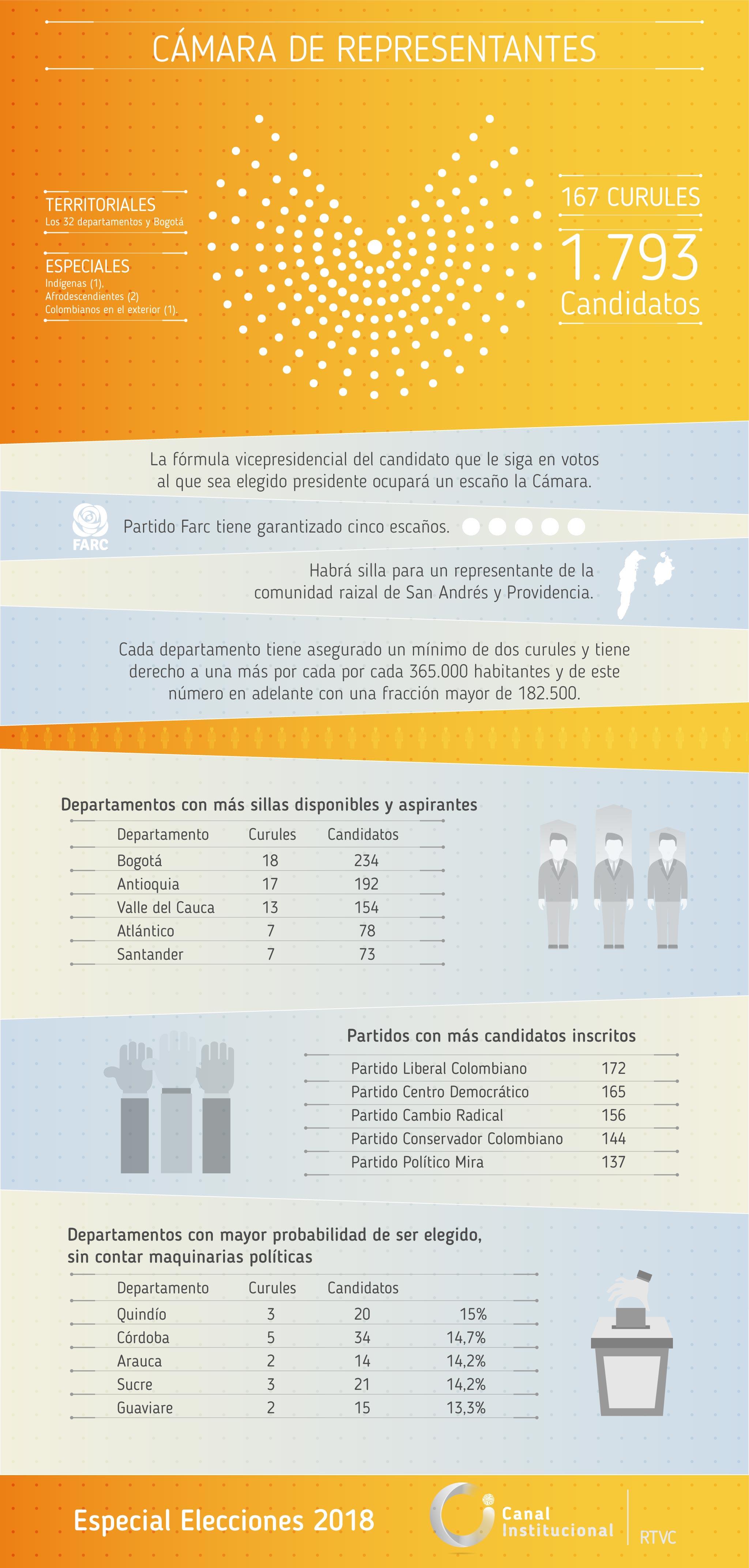 Infografía Camara
