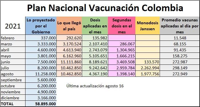 cómo va la vacunación en Colombia