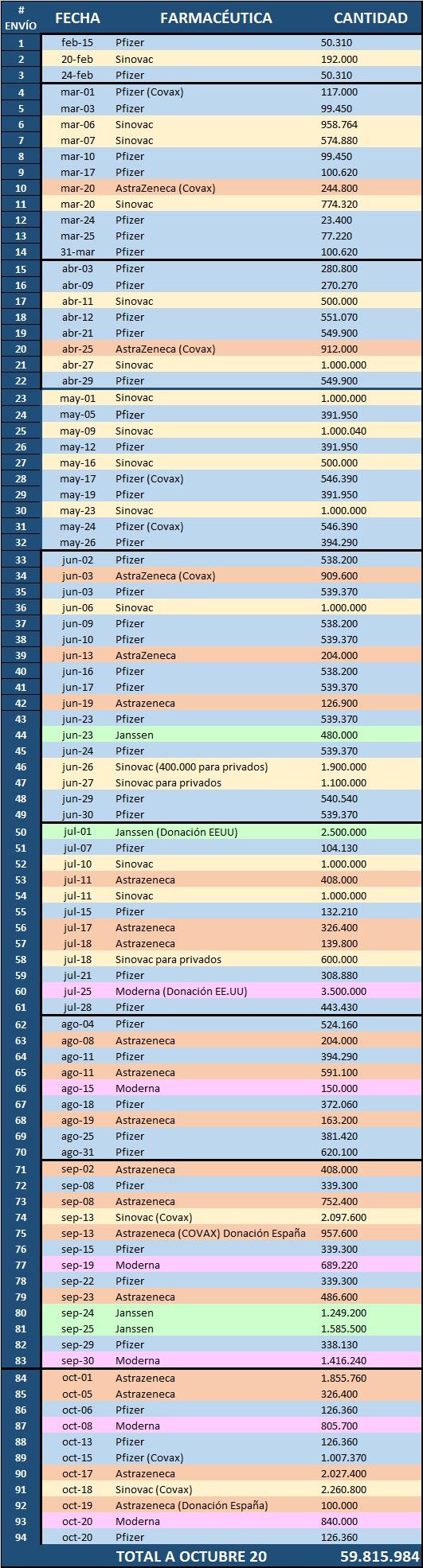 cuántas vacunas han llegado a Colombia