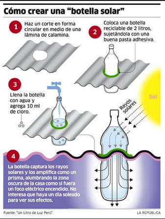 invento: botella solar