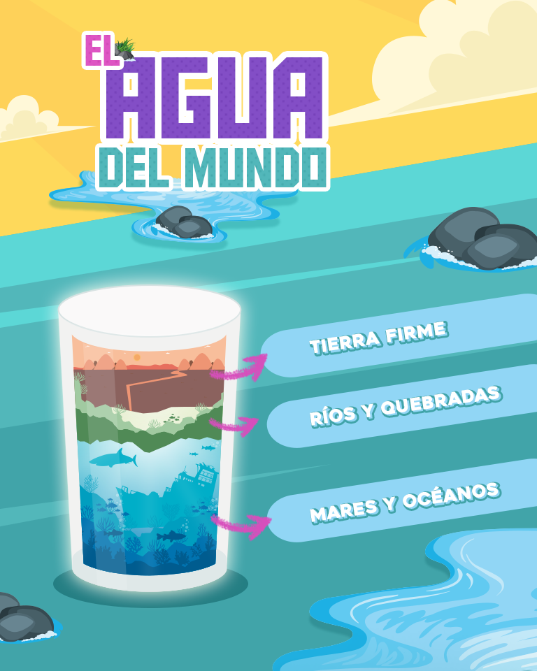 El agua de todo el mundo
