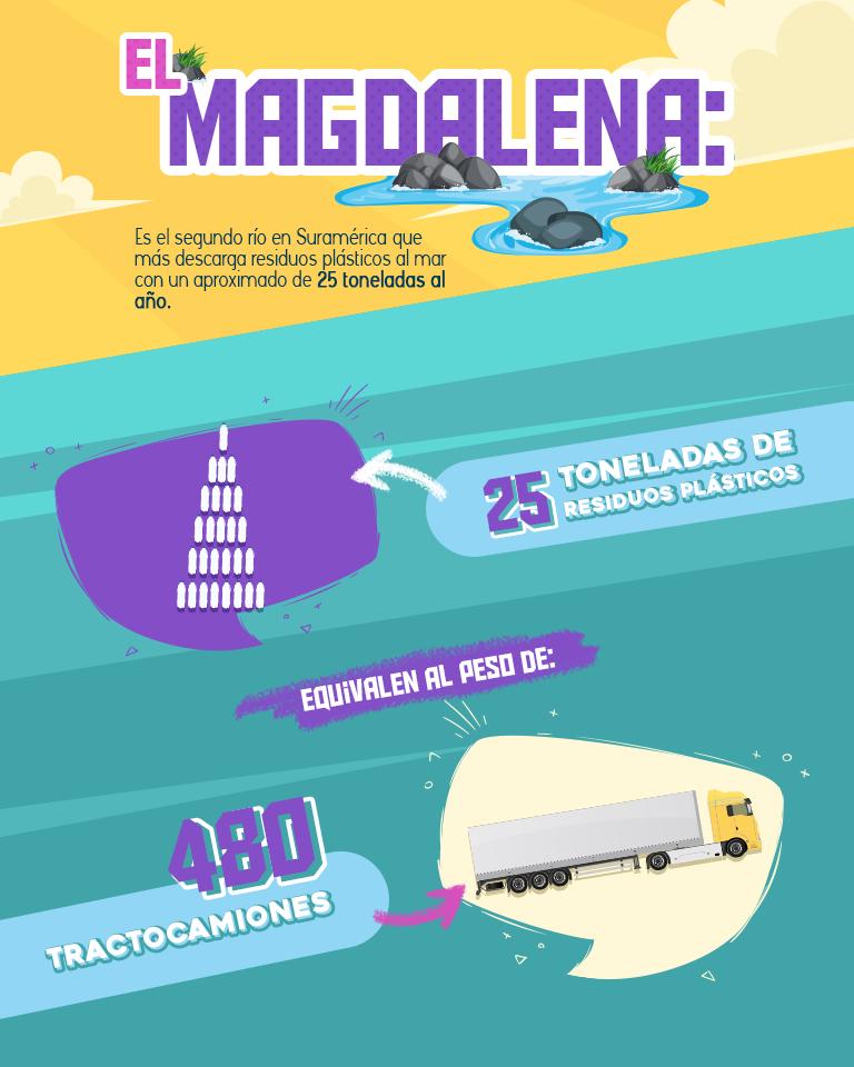 Contaminación del Río Magdalena