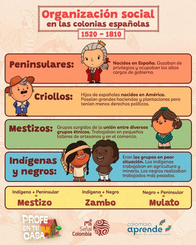 Independencia de Colombia para niños - Organización social de las colonias españolas