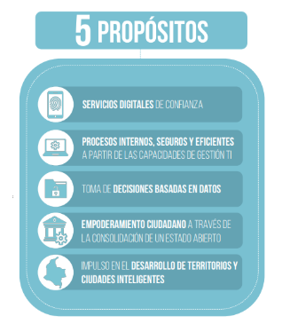 propositos_gobierno_digital.png