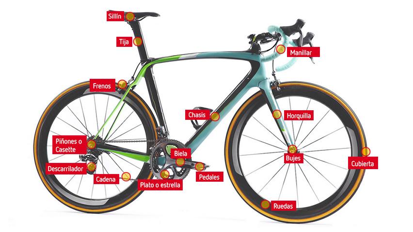 ¿Qué tanto conoces tu bicicleta de ruta?