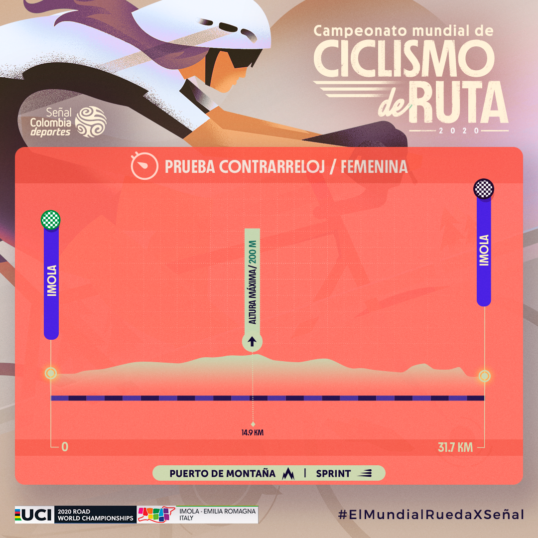 Contrarreloj Mundial de Ruta 2020 femenina