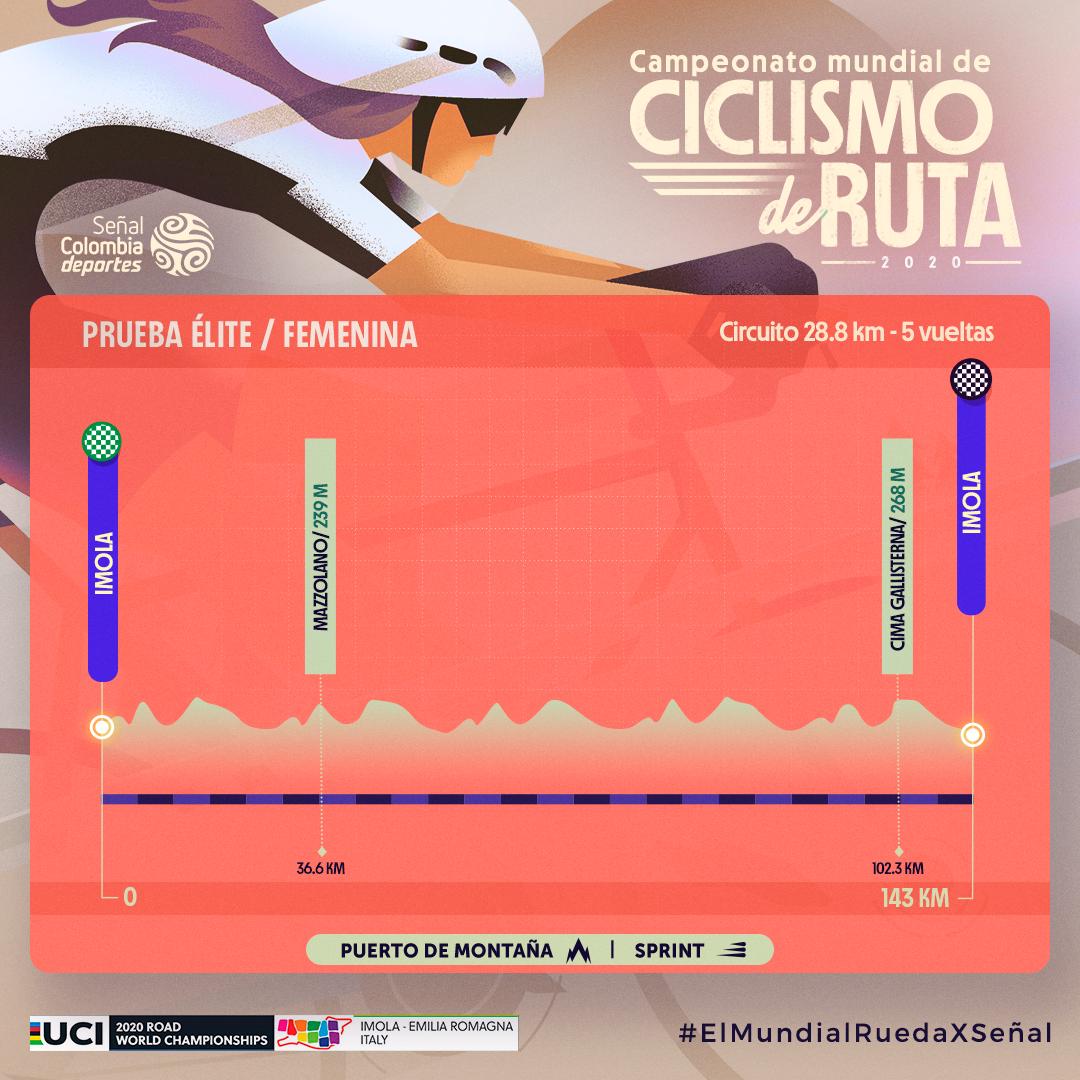 Ruta femenina élite Mundial de ciclismo 2020
