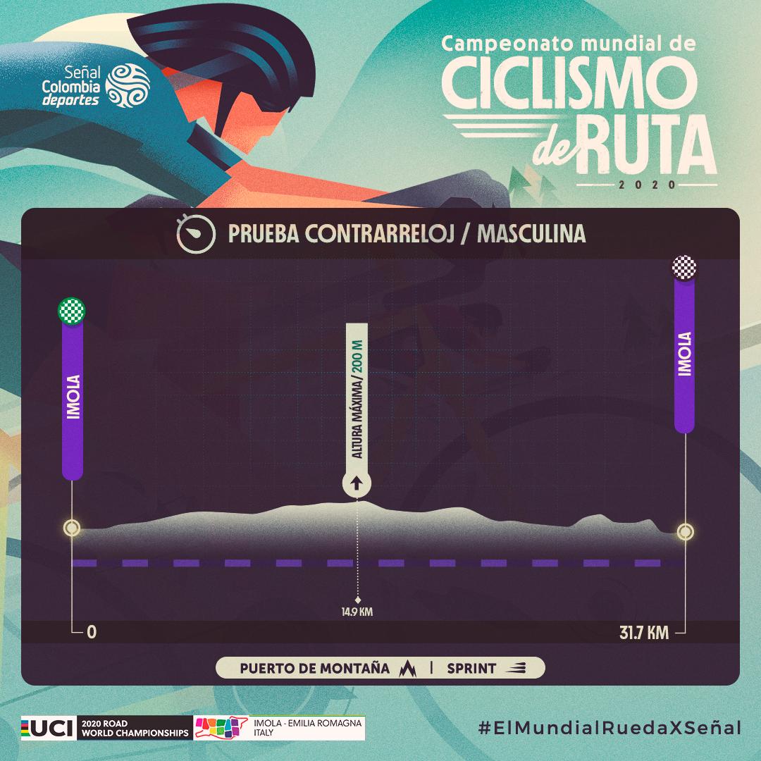 Contrarreloj Mundial de Ruta 2020 masculino