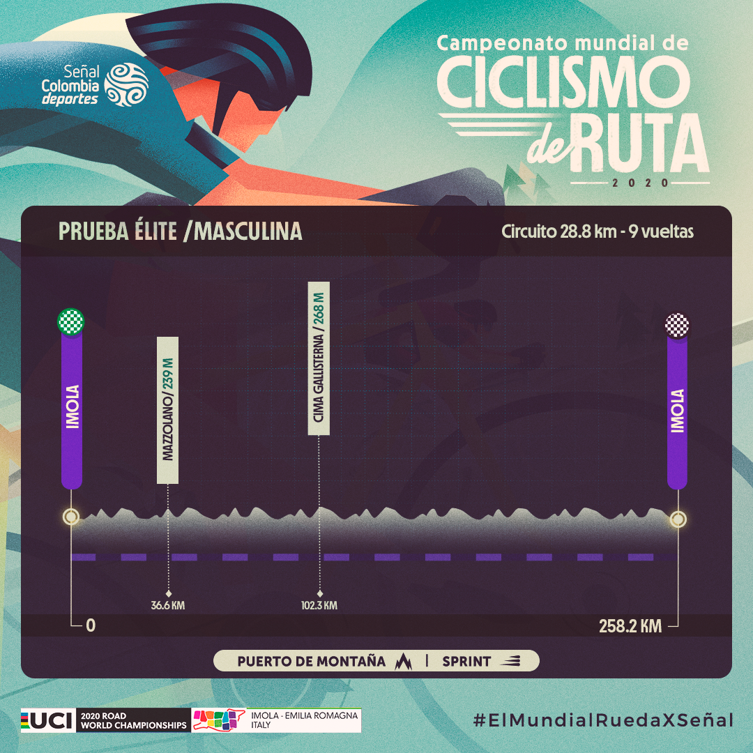Ruta masculina élite Mundial de ciclismo 2020