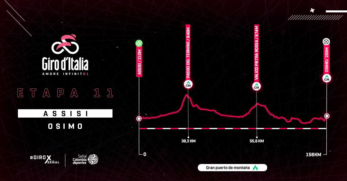 Altimetría etapa 11 del Giro de Italia
