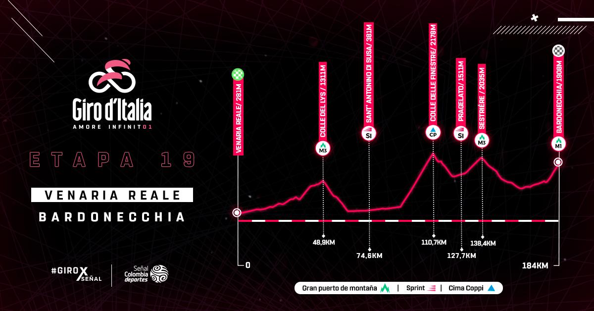 Altimetría etapa 19 del Giro de Italia