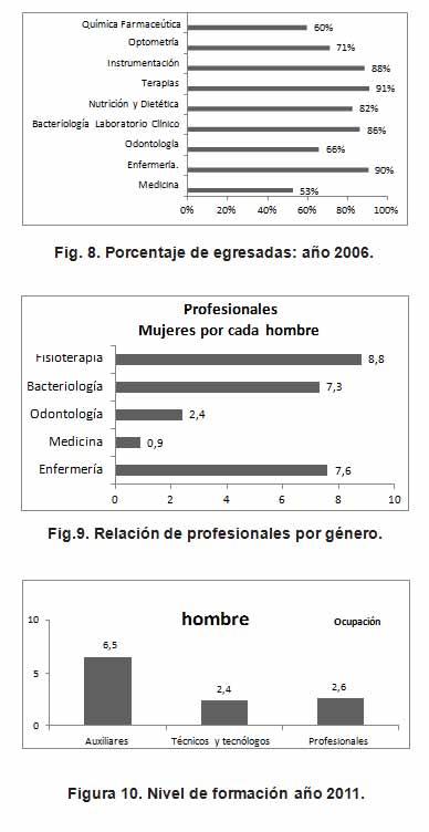 Gráfico graduaciones en 2016.