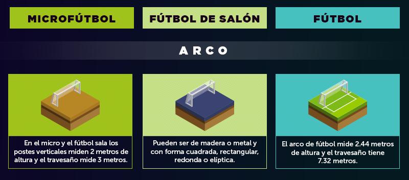 Diferencias del arco de micro, fútbol sala y fútbol.