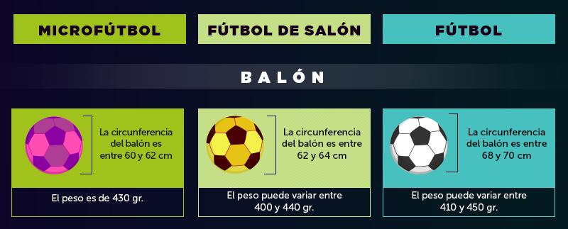 Diferencias del balón de micro, fútbol sala y fútbol.