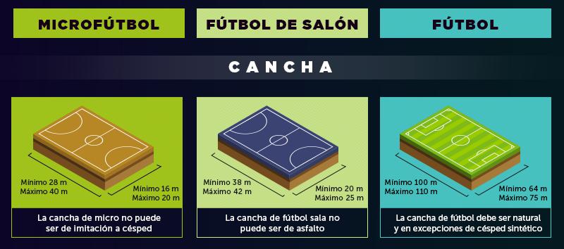 Diferencias de una cancha de micro, fútbol sala y fútbol.