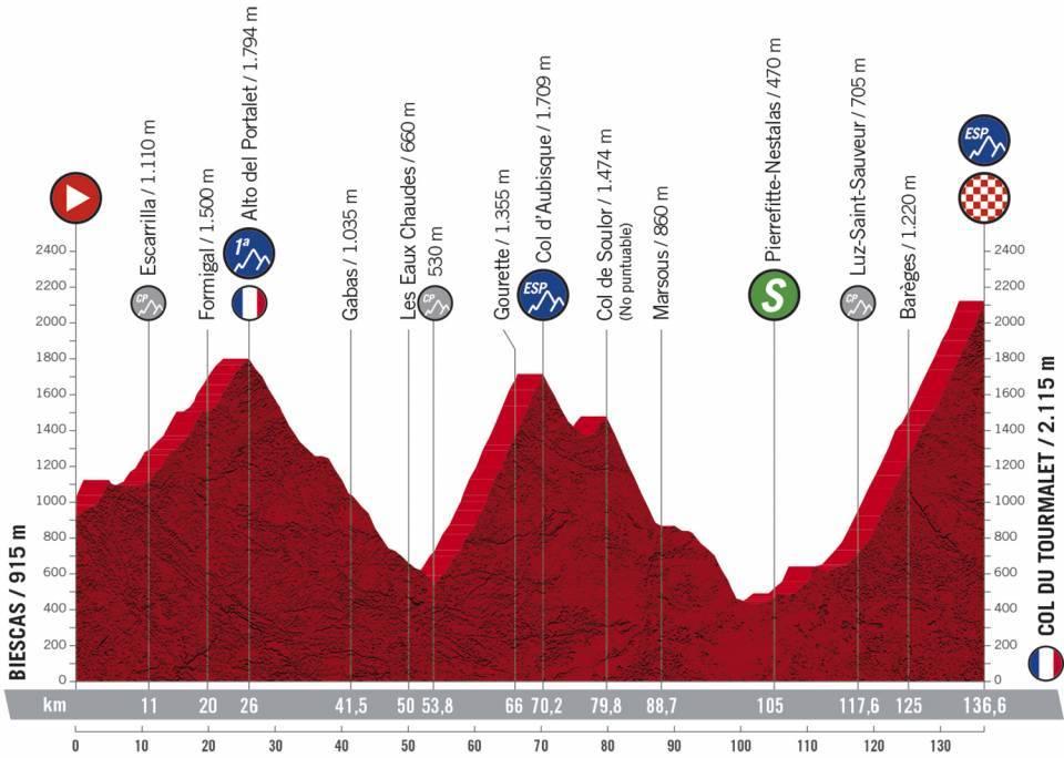 Etapa 6 Vuelta a España. Foto: @LaVuelta