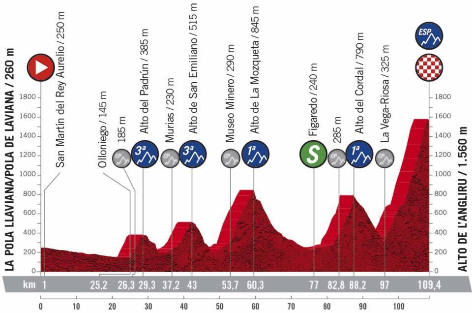 Etapa 12 Vuelta a España. Foto: @LaVuelta