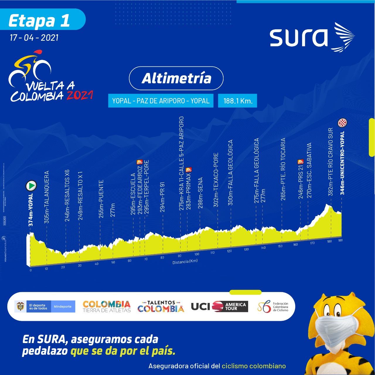 Etapa 1 Vuelta a Colombia 2021