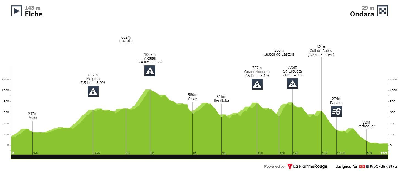 Etapa 1 Vuelta a la Comunidad Valenciana 2021