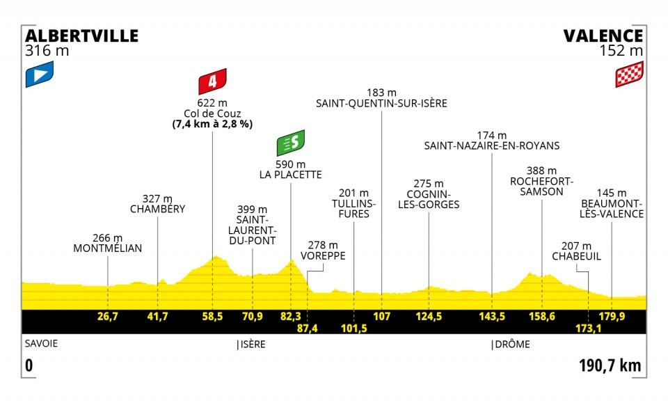 Etapa 10 Tour de Francia 2021