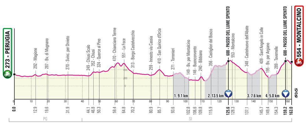 Etapa 11 Giro de Italia 2021
