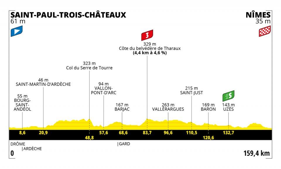 Etapa 12 Tour de Francia 2021
