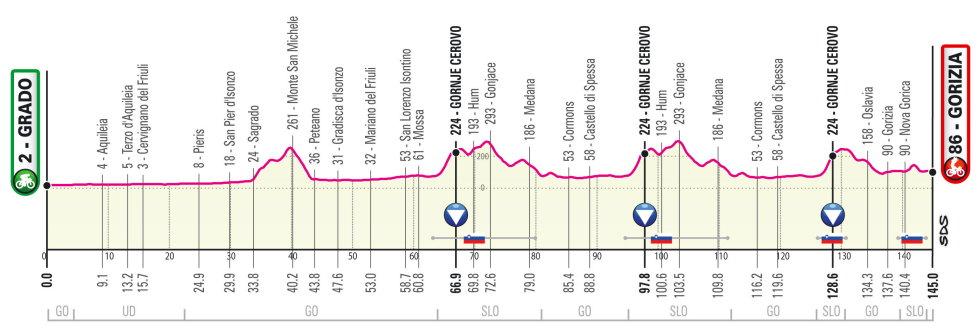 Etapa 15 Giro de Italia 2021