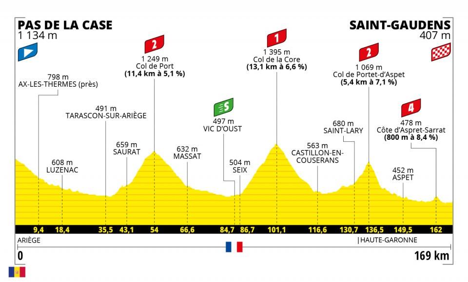 Etapa 16 Tour de Francia 2021