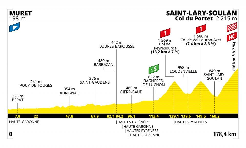 Etapa 17 Tour de Francia 2021