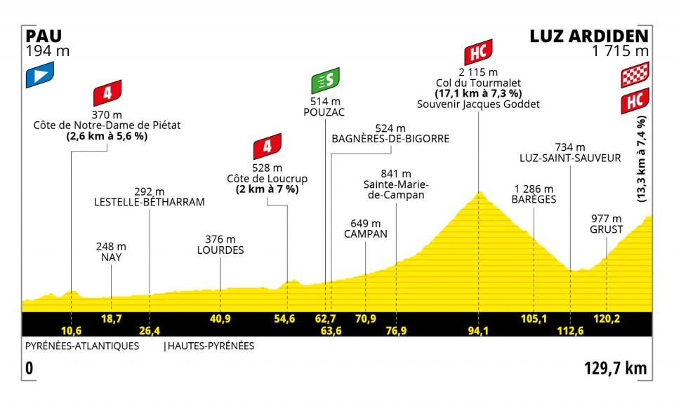 Etapa 18 Tour de Francia 2021
