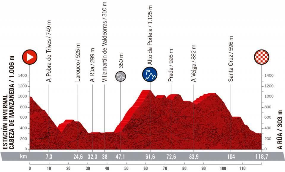 Etapa 1 CERATIZIT Challenge by La Vuelta