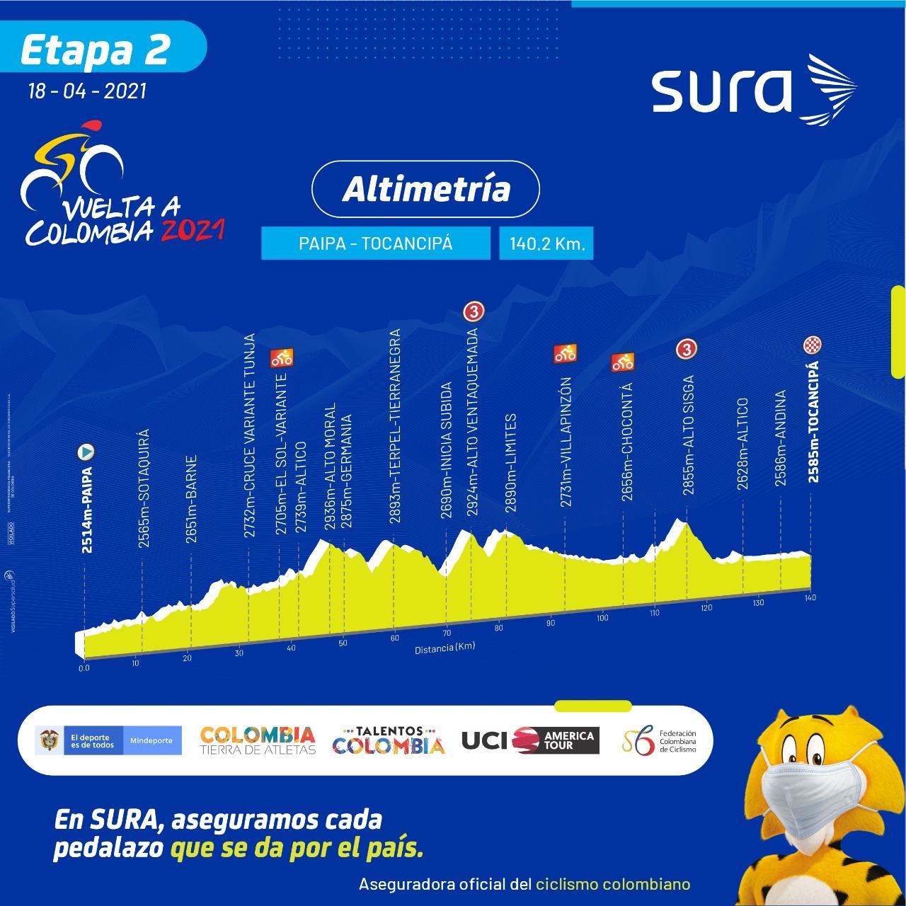 Etapa 2 Vuelta a Colombia 2021