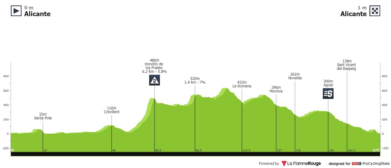 Etapa 2 Vuelta a la Comunidad Valenciana 2021