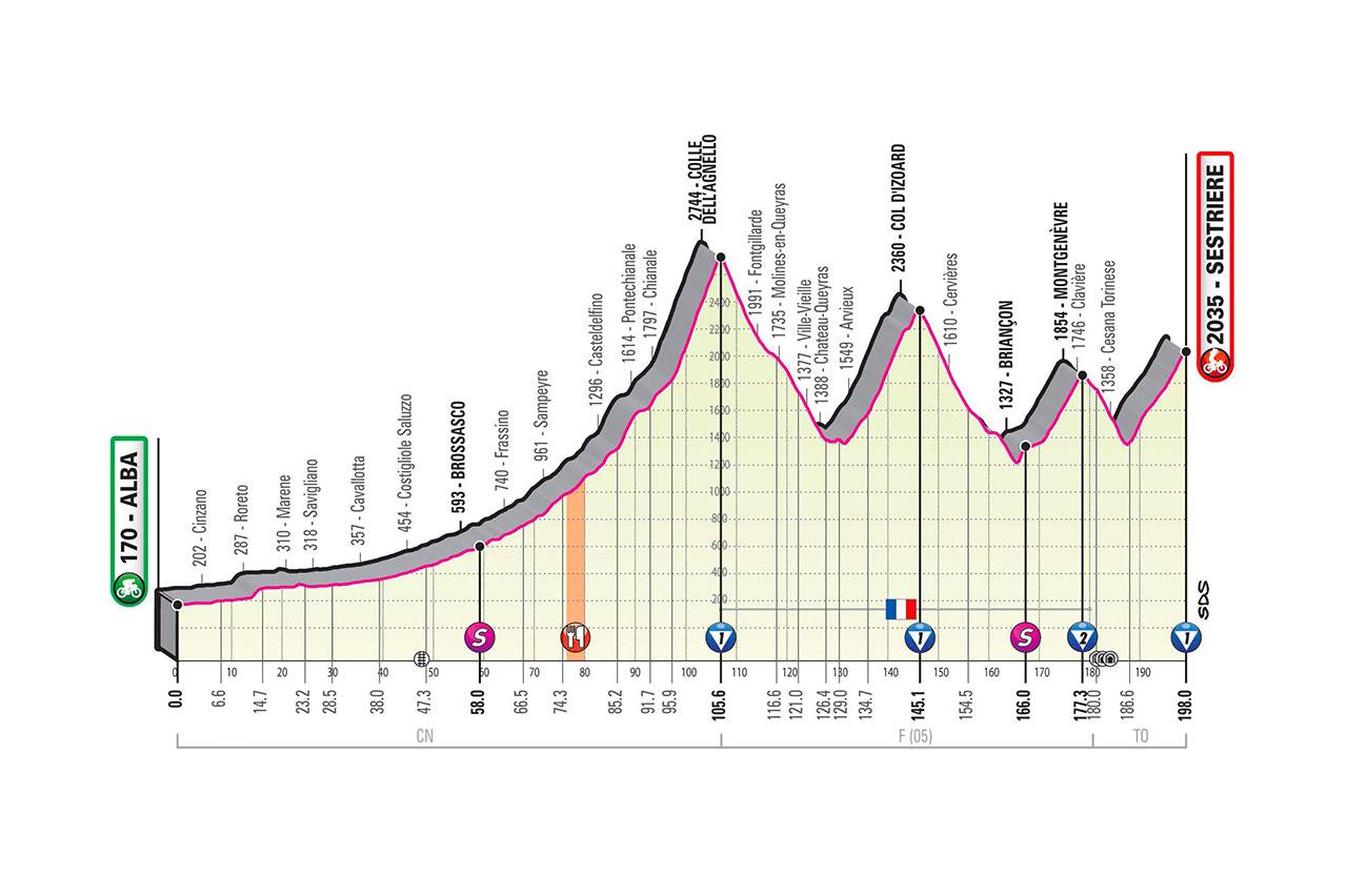 Altimetría etapa 20 Giro de Italia 2020