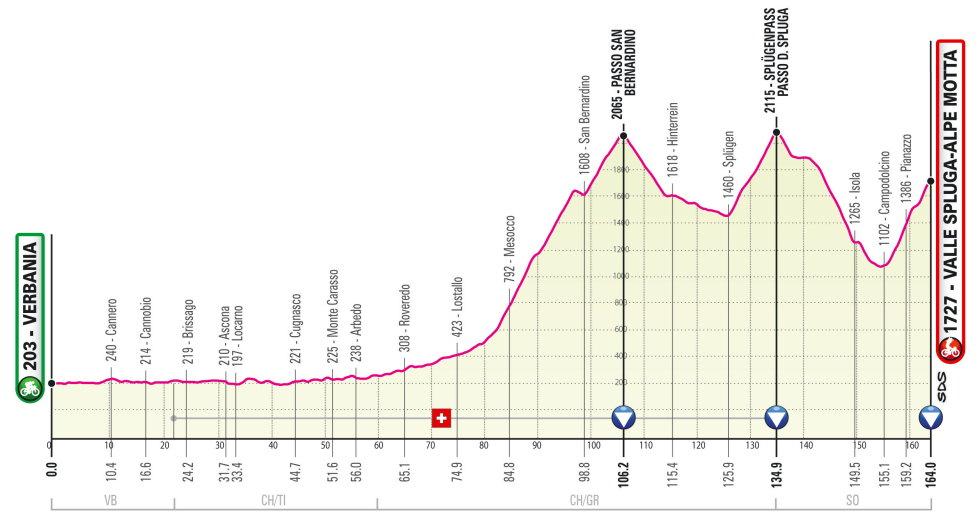 Etapa 20 Giro de Italia 2021