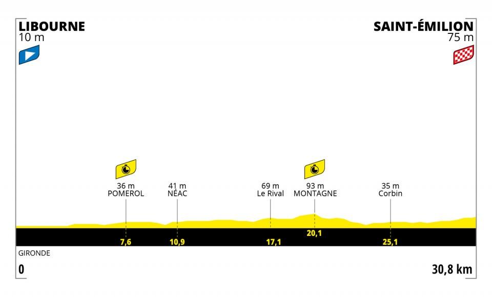 Etapa 20 Tour de Francia 2021
