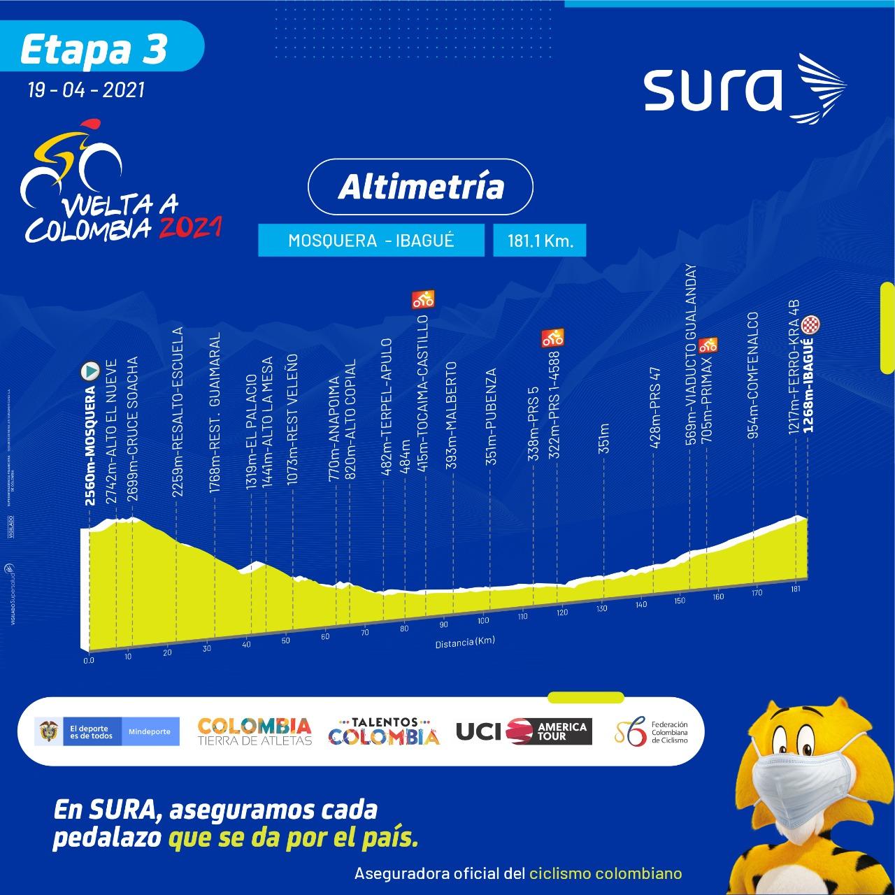 Etapa 3 Vuelta a Colombia 2021