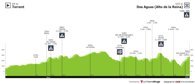 Etapa 3 Vuelta a la Comunidad Valenciana 2021